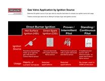 Heating Components: Gas Valve Application by Ignition Source Chart